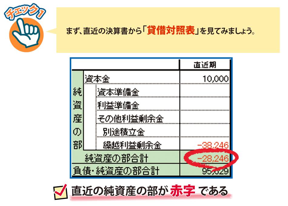 直近の決算書から、「貸借対照表」を見てください。純資産の部が赤字になっていませんか?